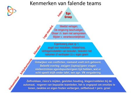 Falende teams
