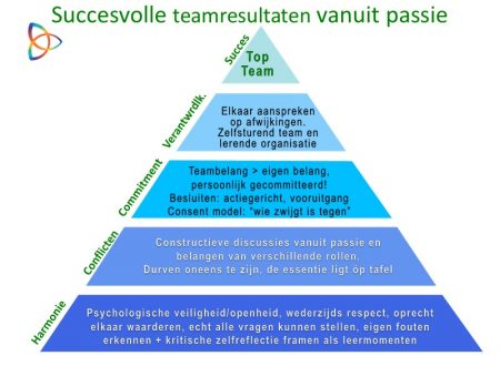 succesvolle teams